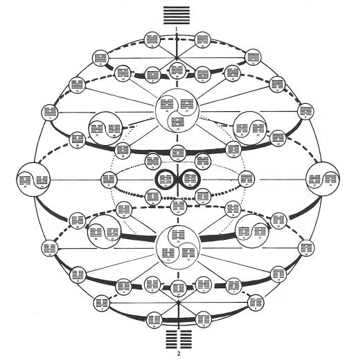 Sphere of I-Ching, including the 32 ways of wisdom