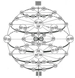 "I-Ching-sphere, called ""autorbis"" privately"